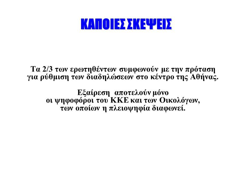 ΚΑΠΟΙΕΣ ΣΚΕΨΕΙΣ Τα 2/3 των ερωτηθέντων συμφωνούν με την πρόταση για ρύθμιση των διαδηλώσεων στο κέντρο της Αθήνας.