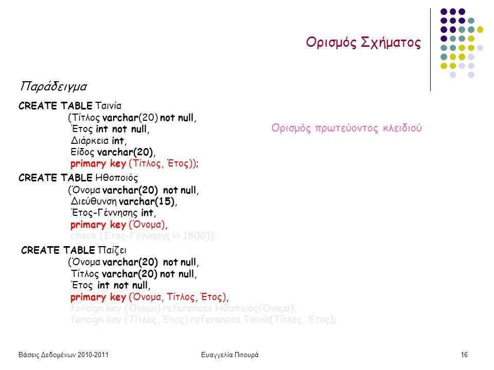 Βάσεις Δεδομένων 2010-2011Ευαγγελία Πιτουρά16 Ορισμός Σχήματος Παράδειγμα CREATE TABLE Ταινία (Τίτλος varchar(20) not null, Έτος int not null, Διάρκεια int, Είδος varchar(20), primary key (Τίτλος, Έτος)); CREATE TABLE Ηθοποιός (Όνομα varchar(20) not null, Διεύθυνση varchar(15), Έτος-Γέννησης int, primary key (Όνομα), check (Έτος-Γέννησης >= 1800)); CREATE TABLE Παίζει (Όνομα varchar(20) not null, Τίτλος varchar(20) not null, Έτος int not null, primary key (Όνομα, Τίτλος, Έτος), foreign key (Όνομα) references Ηθοποιός(Όνομα), foreign key (Τίτλος, Έτος) references Ταινία(Τίτλος, Έτος); Ορισμός πρωτεύοντος κλειδιού