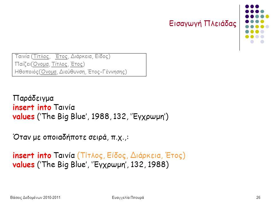 Βάσεις Δεδομένων 2010-2011Ευαγγελία Πιτουρά26 Εισαγωγή Πλειάδας Παράδειγμα insert into Ταινία values ('The Big Blue', 1988, 132, 'Έγχρωμη') Όταν με οποιαδήποτε σειρά, π.χ.,: insert into Ταινία (Τίτλος, Είδος, Διάρκεια, Έτος) values ('The Big Blue', 'Έγχρωμη', 132, 1988) Ταινία (Τίτλος, Έτος, Διάρκεια, Είδος) Παίζει(Όνομα, Τίτλος, Έτος) Ηθοποιός(Όνομα, Διεύθυνση, Έτος-Γέννησης)