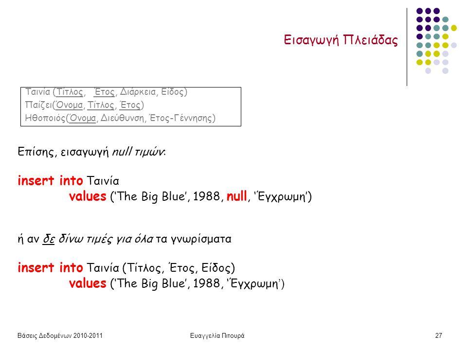 Βάσεις Δεδομένων 2010-2011Ευαγγελία Πιτουρά27 Εισαγωγή Πλειάδας Επίσης, εισαγωγή null τιμών: insert into Ταινία values ('The Big Blue', 1988, null, 'Έγχρωμη') ή αν δε δίνω τιμές για όλα τα γνωρίσματα insert into Ταινία (Τίτλος, Έτος, Είδος) values ('The Big Blue', 1988, 'Έγχρωμη ') Ταινία (Τίτλος, Έτος, Διάρκεια, Είδος) Παίζει(Όνομα, Τίτλος, Έτος) Ηθοποιός(Όνομα, Διεύθυνση, Έτος-Γέννησης)