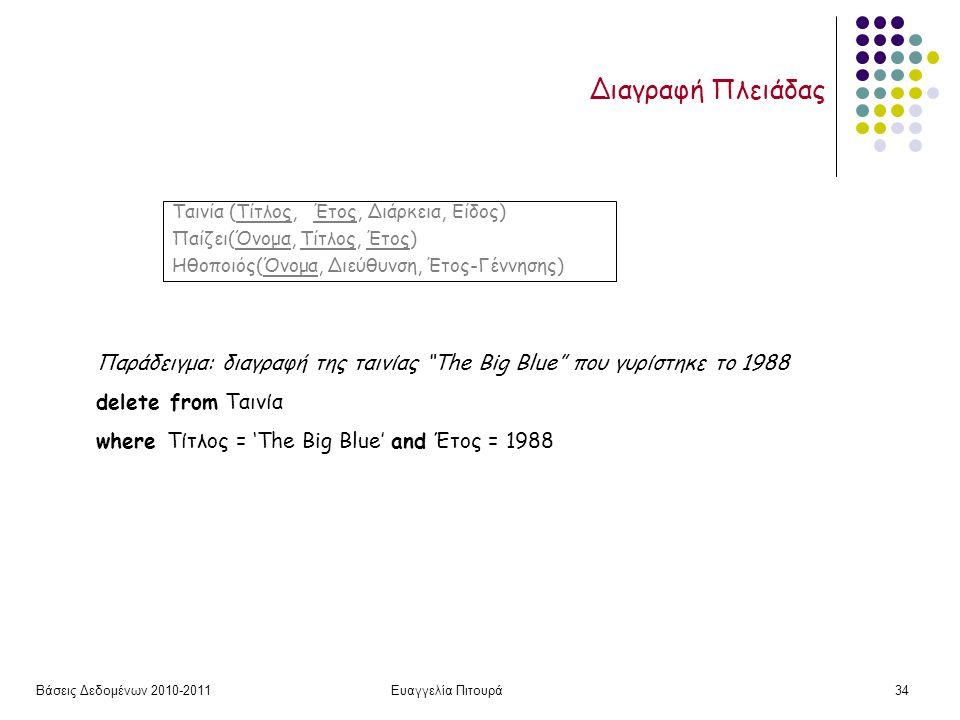 Βάσεις Δεδομένων 2010-2011Ευαγγελία Πιτουρά34 Διαγραφή Πλειάδας Παράδειγμα: διαγραφή της ταινίας The Big Blue που γυρίστηκε το 1988 delete from Ταινία where Τίτλος = 'The Big Blue' and Έτος = 1988 Ταινία (Τίτλος, Έτος, Διάρκεια, Είδος) Παίζει(Όνομα, Τίτλος, Έτος) Ηθοποιός(Όνομα, Διεύθυνση, Έτος-Γέννησης)