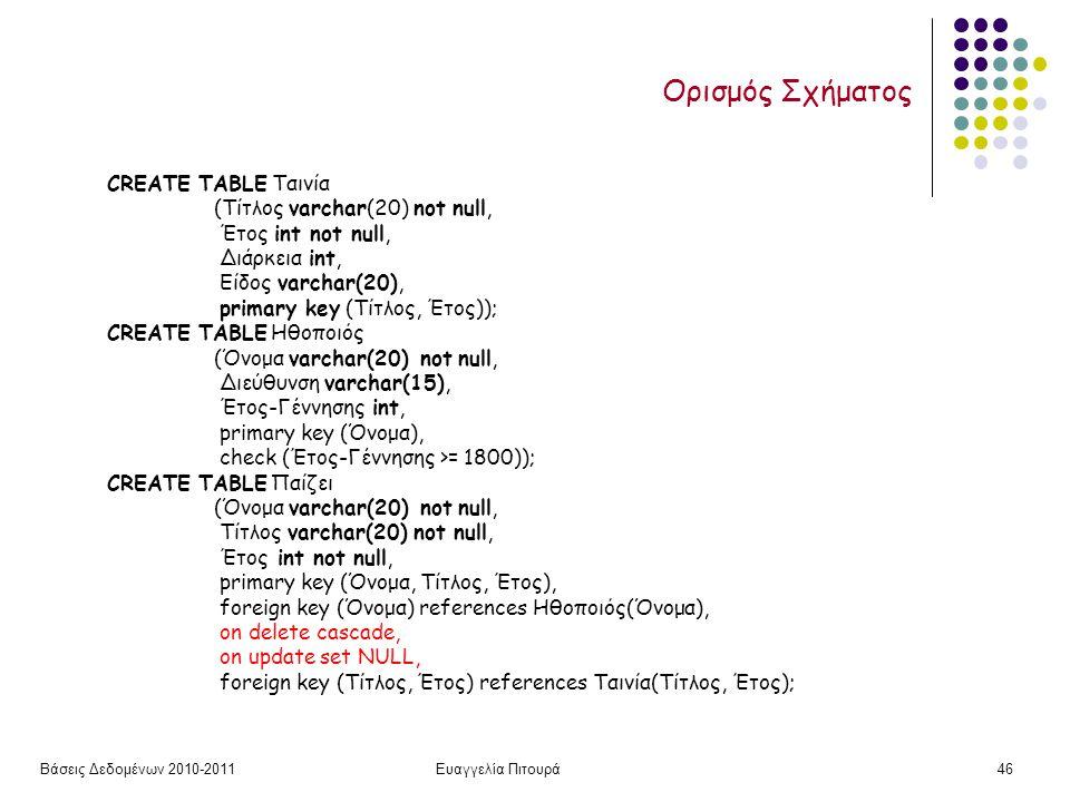 Βάσεις Δεδομένων 2010-2011Ευαγγελία Πιτουρά46 Ορισμός Σχήματος CREATE TABLE Ταινία (Τίτλος varchar(20) not null, Έτος int not null, Διάρκεια int, Είδος varchar(20), primary key (Τίτλος, Έτος)); CREATE TABLE Ηθοποιός (Όνομα varchar(20) not null, Διεύθυνση varchar(15), Έτος-Γέννησης int, primary key (Όνομα), check (Έτος-Γέννησης >= 1800)); CREATE TABLE Παίζει (Όνομα varchar(20) not null, Τίτλος varchar(20) not null, Έτος int not null, primary key (Όνομα, Τίτλος, Έτος), foreign key (Όνομα) references Ηθοποιός(Όνομα), on delete cascade, on update set NULL, foreign key (Τίτλος, Έτος) references Ταινία(Τίτλος, Έτος);