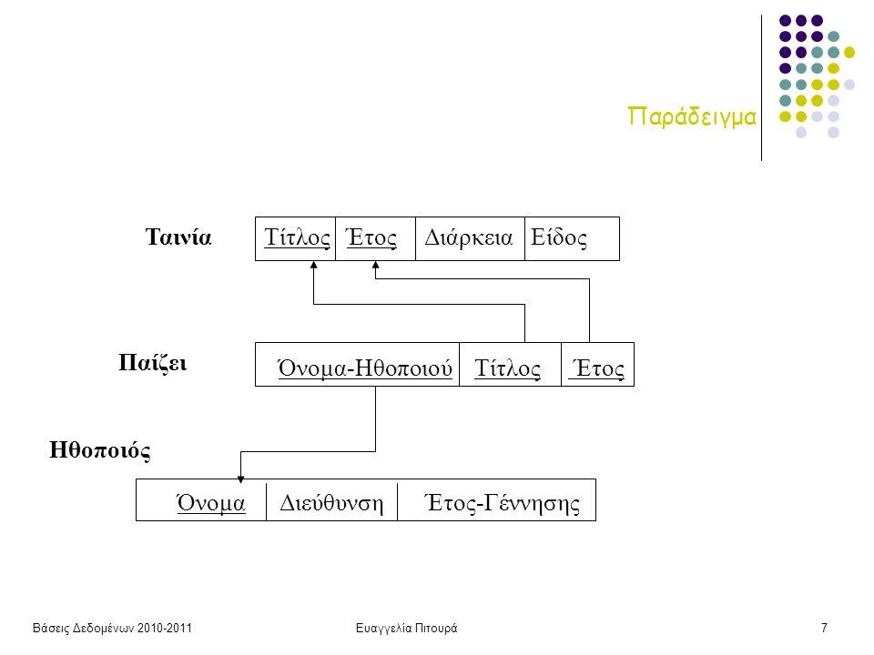 Βάσεις Δεδομένων 2010-2011Ευαγγελία Πιτουρά38 Ορισμός Σχήματος CREATE TABLE Ταινία (Τίτλος varchar(20) not null, Έτος int not null, Διάρκεια int, Είδος varchar(20), primary key (Τίτλος, Έτος)); CREATE TABLE Ηθοποιός (Όνομα varchar(20) not null, Διεύθυνση varchar(15), Έτος-Γέννησης int, primary key (Όνομα), check (Έτος-Γέννησης >= 1800)); CREATE TABLE Παίζει (Όνομα varchar(20) not null, Τίτλος varchar(20) not null, Έτος int not null, primary key (Όνομα, Τίτλος, Έτος), foreign key (Όνομα) references Ηθοποιός(Όνομα), on delete cascade, foreign key (Τίτλος, Έτος) references Ταινία(Τίτλος, Έτος); CREATE TABLE Παίζει (Όνομα varchar(20) not null, Τίτλος varchar(20) not null, Έτος int not null, primary key (Όνομα, Τίτλος, Έτος), foreign key (Όνομα) references Ηθοποιός(Όνομα), on delete set NULL, foreign key (Τίτλος, Έτος) references Ταινία(Τίτλος, Έτος), on delete cascade