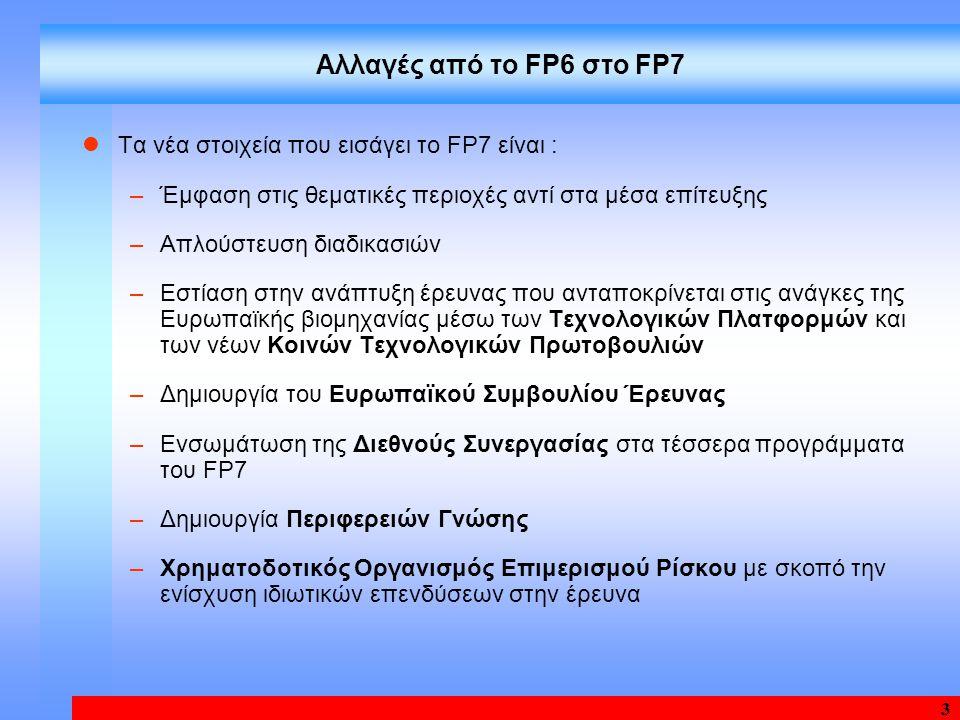3 Αλλαγές από το FP6 στο FP7 Τα νέα στοιχεία που εισάγει το FP7 είναι : –Έμφαση στις θεματικές περιοχές αντί στα μέσα επίτευξης –Απλούστευση διαδικασιών –Εστίαση στην ανάπτυξη έρευνας που ανταποκρίνεται στις ανάγκες της Ευρωπαϊκής βιομηχανίας μέσω των Τεχνολογικών Πλατφορμών και των νέων Κοινών Τεχνολογικών Πρωτοβουλιών –Δημιουργία του Ευρωπαϊκού Συμβουλίου Έρευνας –Ενσωμάτωση της Διεθνούς Συνεργασίας στα τέσσερα προγράμματα του FP7 –Δημιουργία Περιφερειών Γνώσης –Χρηματοδοτικός Οργανισμός Επιμερισμού Ρίσκου με σκοπό την ενίσχυση ιδιωτικών επενδύσεων στην έρευνα