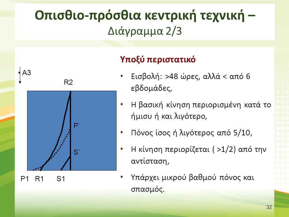 Οπισθιο-πρόσθια κεντρική τεχνική – Διάγραμμα 2/3 Υποξύ περιστατικό Εισβολή: >48 ώρες, αλλά < από 6 εβδομάδες, Η βασική κίνηση περιορισμένη κατά το ήμισυ ή και λιγότερο, Πόνος ίσος ή λιγότερος από 5/10, Η κίνηση περιορίζεται ( >1/2) από την αντίσταση, Υπάρχει μικρού βαθμού πόνος και σπασμός.
