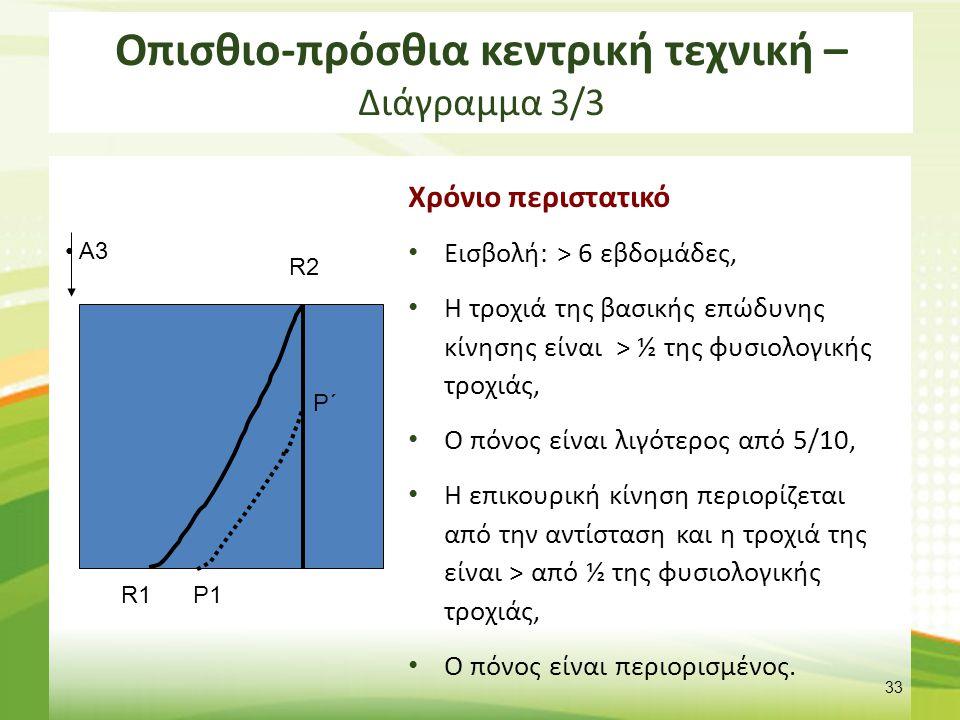 Οπισθιο-πρόσθια κεντρική τεχνική – Διάγραμμα 3/3 Χρόνιο περιστατικό Εισβολή: > 6 εβδομάδες, Η τροχιά της βασικής επώδυνης κίνησης είναι > ½ της φυσιολογικής τροχιάς, Ο πόνος είναι λιγότερος από 5/10, Η επικουρική κίνηση περιορίζεται από την αντίσταση και η τροχιά της είναι > από ½ της φυσιολογικής τροχιάς, Ο πόνος είναι περιορισμένος.