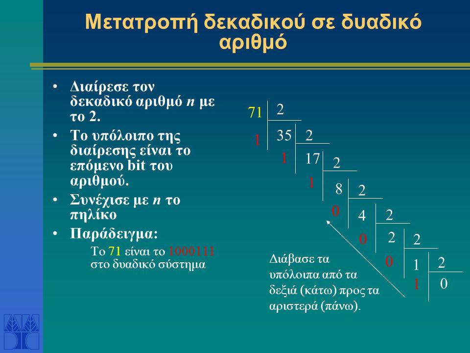 Μετατροπή δεκαδικού σε δυαδικό αριθμό Διαίρεσε τον δεκαδικό αριθμό n με το 2. Το υπόλοιπο της διαίρεσης είναι το επόμενο bit του αριθμού. Συνέχισε με