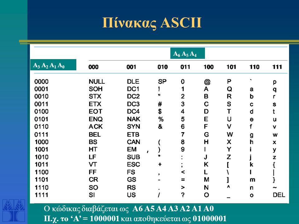 Πίνακας ASCII A 6 A 5 A 4 A 3 A 2 A 1 A 0 Ο κώδικας διαβάζεται ως A6 A5 A4 A3 A2 A1 A0 Π.χ. το 'Α' = 1000001 και αποθηκεύεται ως 01000001
