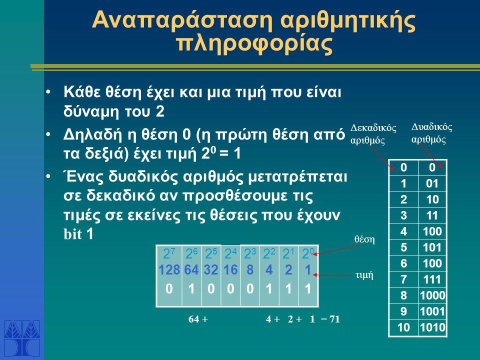 Παραδείγματα 0 1 2 10 3 11 4 100 5 101 6 110 7 111 81000 91001 Δυαδικός αριθμός με 3 ψηφία  μπορούμε να αναπαραστήσουμε 8 δεκαδικούς αριθμούς: 0 – 7 10 Δυαδικός αριθμός με 4 ψηφία  μπορούμε να αναπαραστήσουμε 16 δεκαδικούς αριθμούς: 0 – 15 10 Δυαδικός αριθμός με 8 ψηφία  μπορούμε να αναπαραστήσουμε 256 δεκαδικούς αριθμούς: 0 – 255 10 … Δεκαδικός αριθμός Δυαδικός αριθμός