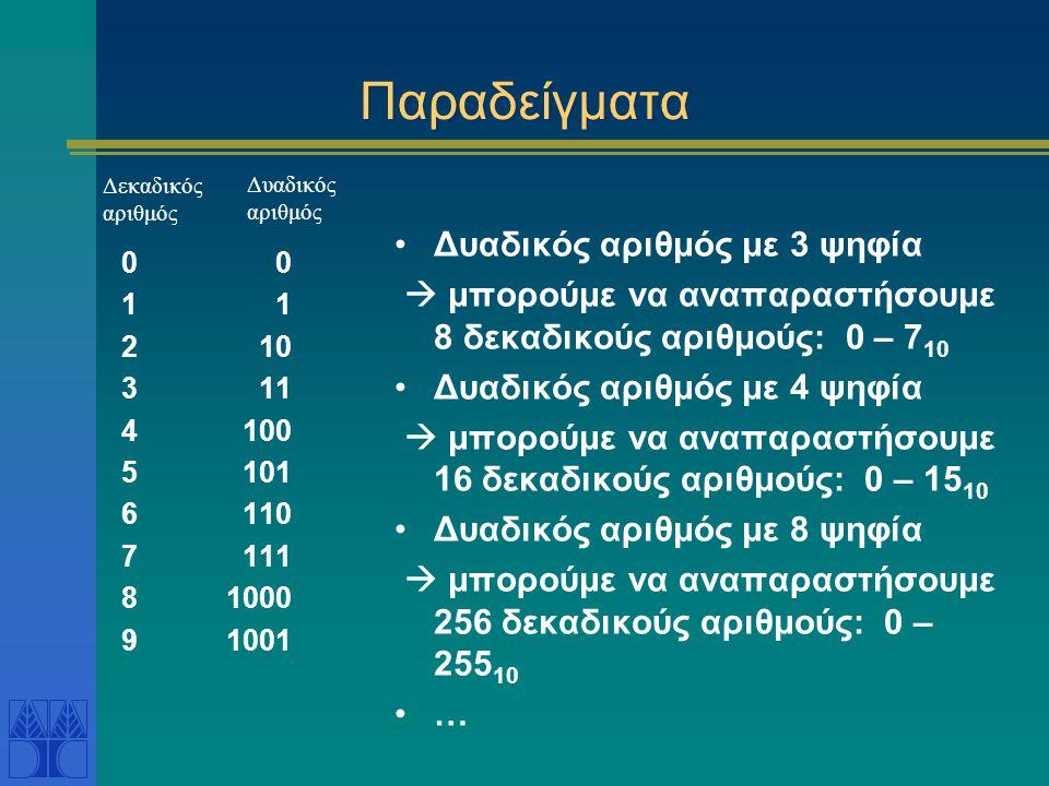 Παραδείγματα 0 1 2 10 3 11 4 100 5 101 6 110 7 111 81000 91001 Δυαδικός αριθμός με 3 ψηφία  μπορούμε να αναπαραστήσουμε 8 δεκαδικούς αριθμούς: 0 – 7