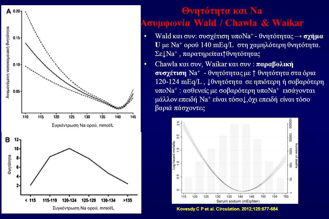 Wald και συν: συσχέτιση υποNa + - θνητότητας → σχήμα U με Na + ορού 140 mEq/L στη χαμηλότερη θνητότητα. Σε↓Na +, παρατηρείται↑θνητότητας Chawla και συ