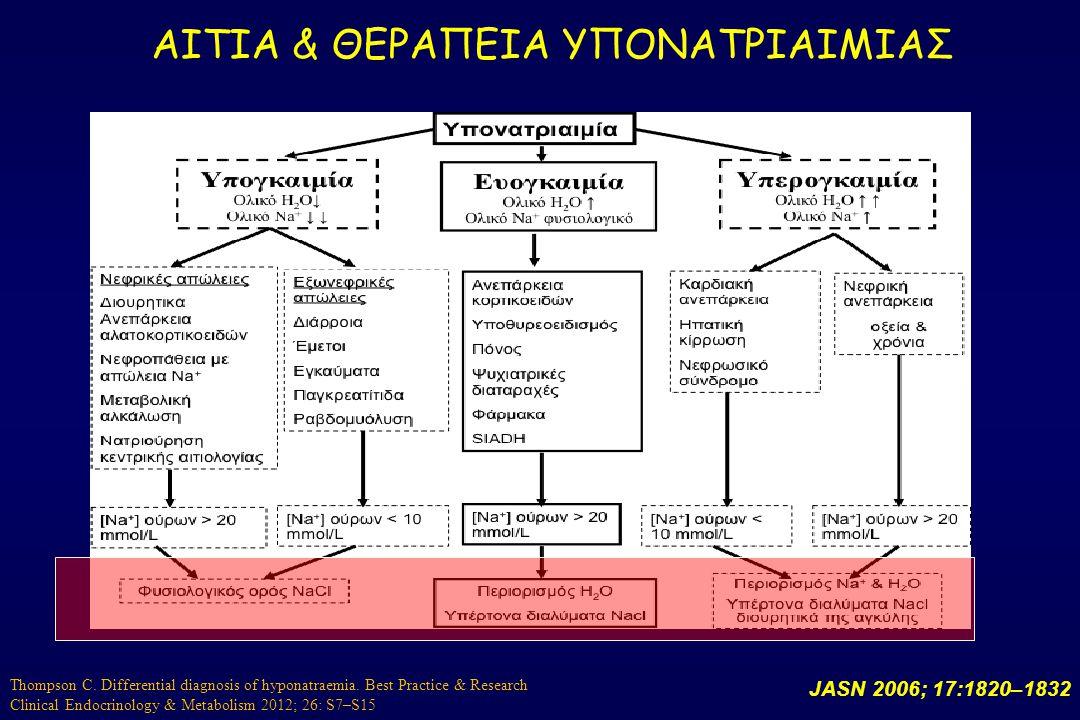 ΑΙΤΙΑ & ΘΕΡΑΠΕΙΑ ΥΠΟΝΑΤΡΙΑΙΜΙΑΣ JASN 2006; 17:1820–1832 Thompson C. Differential diagnosis of hyponatraemia. Best Practice & Research Clinical Endocri