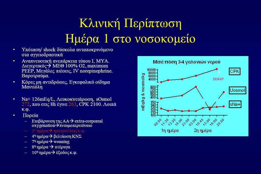 Κλινική Περίπτωση Ημέρα 1 στο νοσοκομείο Υπόταση/ shock δύσκολα ανταποκρινόμενο στα αγγειοδραστικά Αναπνευστική ανεπάρκεια τύπου Ι, ΜΥΑ.