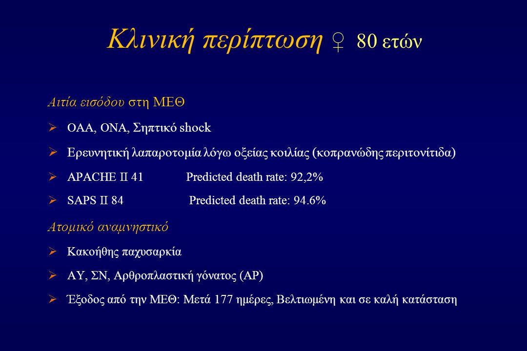 Κλινική περίπτωση ♀ 80 ετών Αιτία εισόδου στη ΜΕΘ  ΟΑΑ, ΟΝΑ, Σηπτικό shock  Ερευνητική λαπαροτομία λόγω οξείας κοιλίας (κοπρανώδης περιτονίτιδα)  APACHE II 41Predicted death rate: 92,2%  SAPS II 84 Predicted death rate: 94.6% Ατομικό αναμνηστικό  Κακοήθης παχυσαρκία  ΑΥ, ΣΝ, Αρθροπλαστική γόνατος (ΑΡ)  Έξοδος από την ΜΕΘ: Μετά 177 ημέρες, Βελτιωμένη και σε καλή κατάσταση