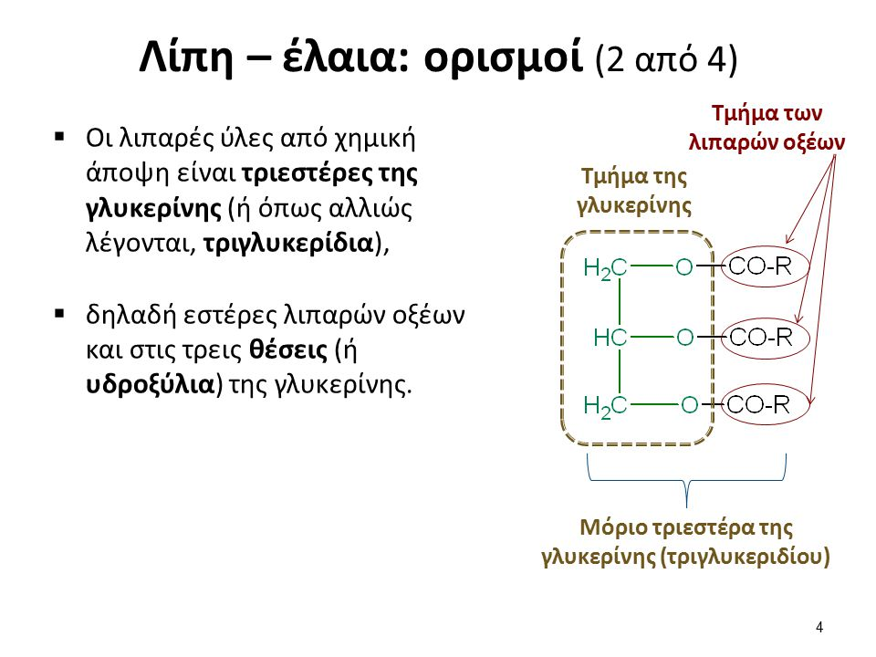 Λίπη – έλαια: ορισμοί (2 από 4)  Οι λιπαρές ύλες από χημική άποψη είναι τριεστέρες της γλυκερίνης (ή όπως αλλιώς λέγονται, τριγλυκερίδια),  δηλαδή εστέρες λιπαρών οξέων και στις τρεις θέσεις (ή υδροξύλια) της γλυκερίνης.