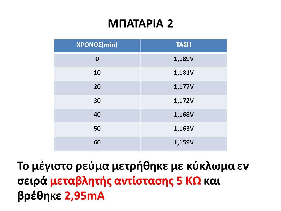 ΑΠΟΤΕΛΕΣΜΑΤΑ ΜΕΤΡΗΣΕΩΝ ΜΠΑΤΑΡΙΑ 1 Το μέγιστο ρεύμα μετρήθηκε με κύκλωμα εν σειρά μεταβλητής αντίστασης 5 ΚΩ και βρέθηκε 2,4mA ΧΡΟΝΟΣ(min)ΤΑΣΗ 00,932V