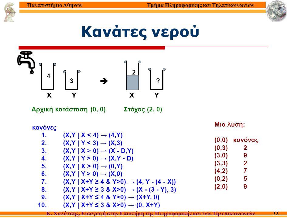 Τμήμα Πληροφορικής και Τηλεπικοινωνιών Κ. Χαλάτσης, Εισαγωγή στην Επιστήμη της Πληροφορικής και των Τηλεπικοινωνιών Πανεπιστήμιο Αθηνών 32 κανόνες 1.