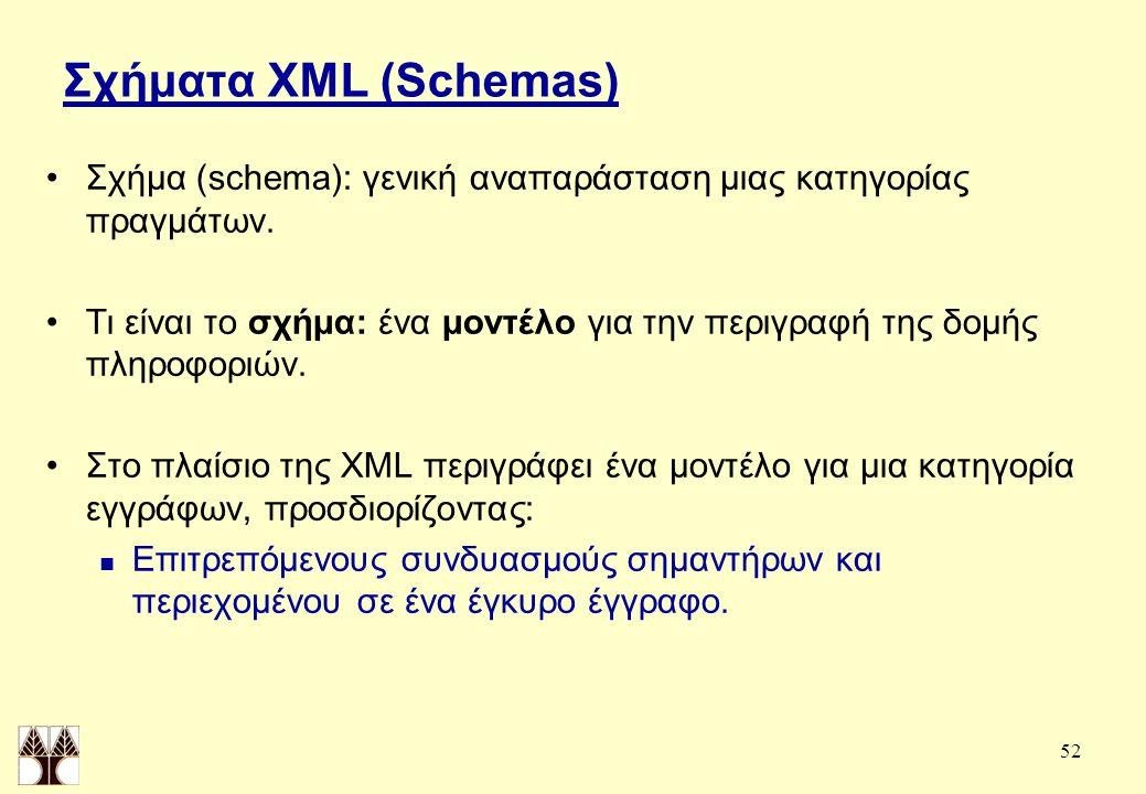 52 Σχήματα XML (Schemas) Σχήμα (schema): γενική αναπαράσταση μιας κατηγορίας πραγμάτων.