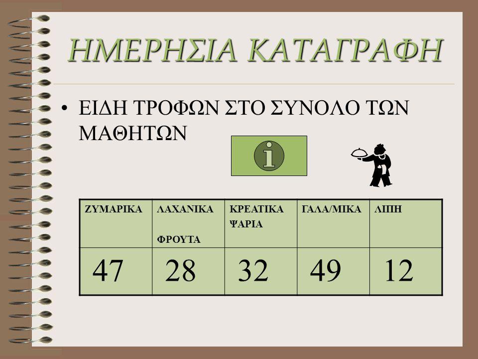 ΗΜΕΡΗΣΙΑ ΚΑΤΑΓΡΑΦΗ ΕΙΔΗ ΤΡΟΦΩΝ ΣΤΟ ΣΥΝΟΛΟ ΤΩΝ ΜΑΘΗΤΩΝ ΖΥΜΑΡΙΚΑΛΑΧΑΝΙΚΑ ΦΡΟΥΤΑ ΚΡΕΑΤΙΚΑ ΨΑΡΙΑ ΓΑΛΑ/ΜΙΚΑΛΙΠΗ 47 28 32 49 12