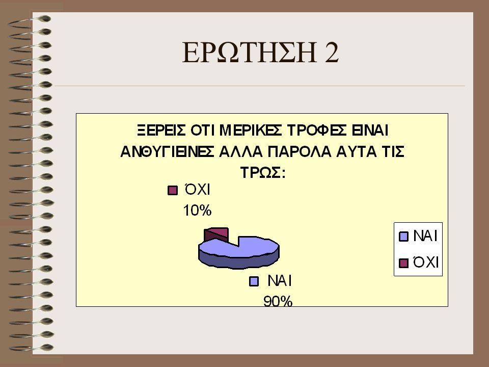 ΕΡΩΤΗΣΗ 2