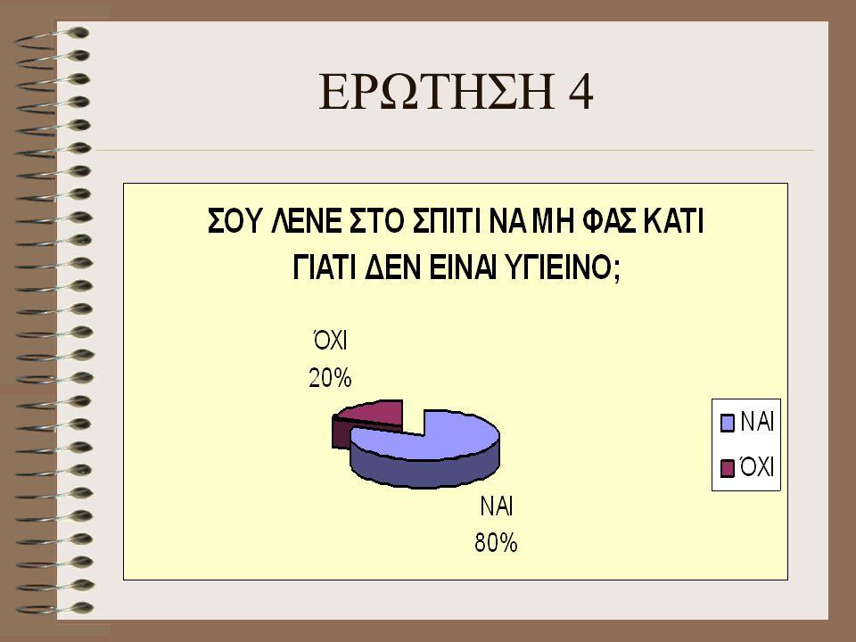 ΕΡΩΤΗΣΗ 4