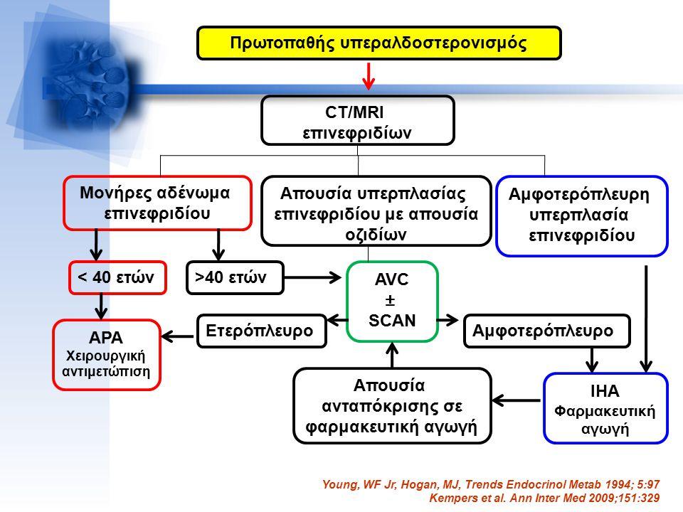 Πρωτοπαθής υπεραλδοστερονισμός Μονήρες αδένωμα επινεφριδίου Απουσία υπερπλασίας επινεφριδίου με απουσία οζιδίων Αμφοτερόπλευρη υπερπλασία επινεφριδίου < 40 ετών AVC ± SCAN Αμφοτερόπλευρο APA Χειρουργική αντιμετώπιση Απουσία ανταπόκρισης σε φαρμακευτική αγωγή IHA Φαρμακευτική αγωγή CT/MRI επινεφριδίων >40 ετών Ετερόπλευρο Young, WF Jr, Hogan, MJ, Trends Endocrinol Metab 1994; 5:97 Kempers et al.