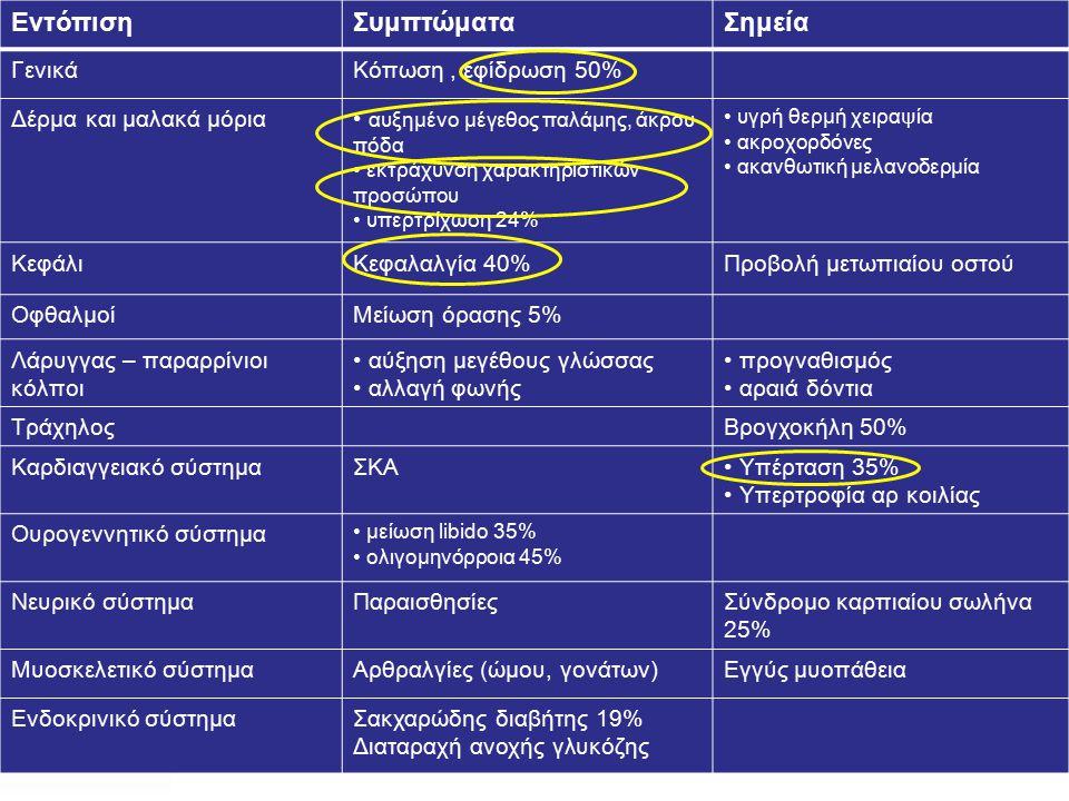 ΕντόπισηΣυμπτώματαΣημεία ΓενικάΚόπωση, εφίδρωση 50% Δέρμα και μαλακά μόρια αυξημένο μέγεθος παλάμης, άκρου πόδα εκτράχυνση χαρακτηριστικών προσώπου υπερτρίχωση 24% υγρή θερμή χειραψία ακροχορδόνες ακανθωτική μελανοδερμία ΚεφάλιΚεφαλαλγία 40%Προβολή μετωπιαίου οστού ΟφθαλμοίΜείωση όρασης 5% Λάρυγγας – παραρρίνιοι κόλποι αύξηση μεγέθους γλώσσας αλλαγή φωνής προγναθισμός αραιά δόντια ΤράχηλοςΒρογχοκήλη 50% Καρδιαγγειακό σύστημαΣΚΑ Υπέρταση 35% Υπερτροφία αρ κοιλίας Ουρογεννητικό σύστημα μείωση libido 35% ολιγομηνόρροια 45% Νευρικό σύστημαΠαραισθησίεςΣύνδρομο καρπιαίου σωλήνα 25% Μυοσκελετικό σύστημαΑρθραλγίες (ώμου, γονάτων)Εγγύς μυοπάθεια Ενδοκρινικό σύστημαΣακχαρώδης διαβήτης 19% Διαταραχή ανοχής γλυκόζης