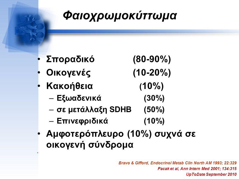 Φαιοχρωμοκύττωμα Σποραδικό (80-90%) Οικογενές (10-20%) Κακοήθεια ( 10%) –Εξωαδενικά (30%) –σε μετάλλαξη SDHB (50%) –Επινεφριδικά (10%) Αμφοτερόπλευρο (10%) συχνά σε οικογενή σύνδρομα Bravo & Gifford, Endocrinol Metab Clin North AM 1993; 22:329 Pacak et al, Ann Intern Med 2001; 134:315 UpToDate September 2010