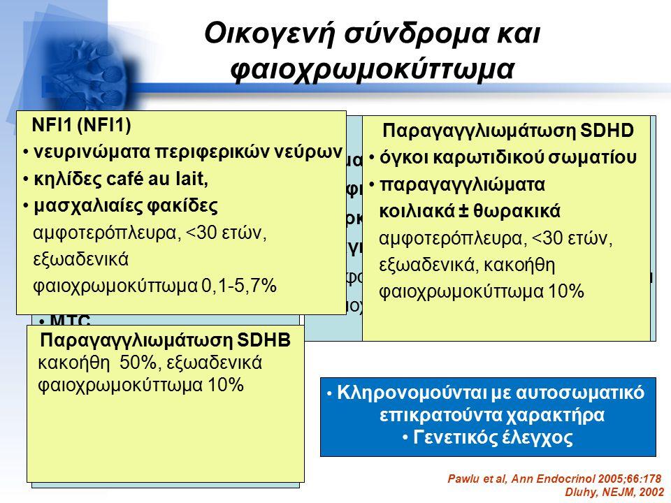 Οικογενή σύνδρομα και φαιοχρωμοκύττωμα MEN2 A (RET) MTC υπερπαραθυρεοειδισμός αμφοτερόπλευρα,<30 ετών φαιοχρωμοκύττωμα 50% VHL (VHL) αιμαγγειοβλάστωμα ΚΝΣ και αμφιβληστροειδούς καρκίνος νεφρού παγκρεατικές και νεφρικές κύστεις αμφοτερόπλευρα,<30 ετών, εξωαδενικά φαιοχρωμοκύττωμα 20% MEN2 B MTC νευρινώματα βλεννογόνων μαρφανοειδής εικόνα υπερπαραθυρεοειδισμός αμφοτερόπλευρα,<30 ετών φαιοχρωμοκύττωμα 50% Παραγαγγλιωμάτωση SDHD όγκοι καρωτιδικού σωματίου παραγαγγλιώματα κοιλιακά ± θωρακικά αμφοτερόπλευρα, <30 ετών, εξωαδενικά, κακοήθη φαιοχρωμοκύττωμα 10% Pawlu et al, Ann Endocrinol 2005;66:178 Dluhy, NEJM, 2002 NFI1 (NFI1) νευρινώματα περιφερικών νεύρων κηλίδες café au lait, μασχαλιαίες φακίδες αμφοτερόπλευρα, <30 ετών, εξωαδενικά φαιοχρωμοκύττωμα 0,1-5,7% Παραγαγγλιωμάτωση SDHB κακοήθη 50%, εξωαδενικά φαιοχρωμοκύττωμα 10% Κληρονομούνται με αυτοσωματικό επικρατούντα χαρακτήρα Γενετικός έλεγχος