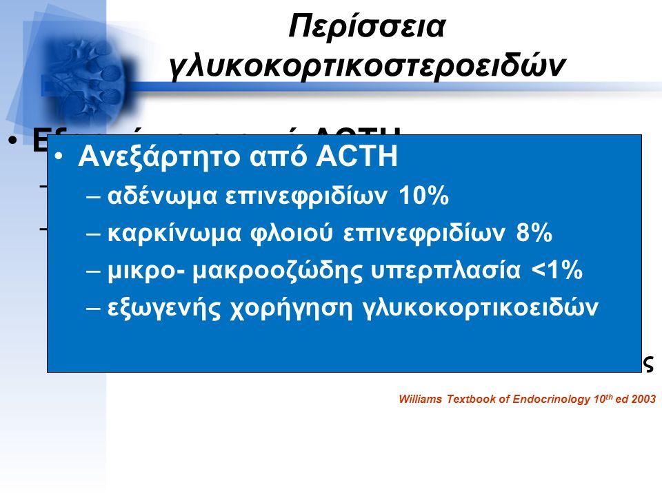 Περίσσεια γλυκοκορτικοστεροειδών Εξαρτώμενο από ACTH –υποφυσιακή ACTH (νόσος Cushing) 68% –έκτοπη παραγωγή ACTH ή CRH 12% ιδίως σε άνδρες Μικροκυτταρικό πνεύμονα, αδενοκαρκίνωμα παγκρέατος Θύμωμα, φαιοχρωμοκύττωμα, βρογχικό καρκινοειδές Williams Textbook of Endocrinology 10 th ed 2003 Ανεξάρτητο από ACTH –αδένωμα επινεφριδίων 10% –καρκίνωμα φλοιού επινεφριδίων 8% –μικρο- μακροοζώδης υπερπλασία <1% –εξωγενής χορήγηση γλυκοκορτικοειδών