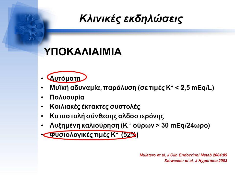 Κλινικές εκδηλώσεις ΥΠΟΚΑΛΙΑΙΜΙΑ Αυτόματη Μυϊκή αδυναμία, παράλυση (σε τιμές Κ + < 2,5 mEq/L) Πολυουρία Κοιλιακές έκτακτες συστολές Καταστολή σύνθεσης αλδοστερόνης Αυξημένη καλιούρηση (K + ούρων > 30 mEq/24ωρο) Φυσιολογικές τιμές Κ + (52%) Mulatero et al, J Clin Endocrinol Metab 2004;89 Stowasser et al, J Hypertens 2003