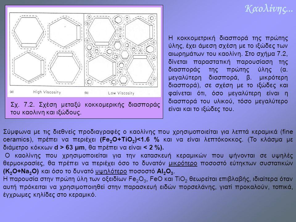 Καολίνης... Η κοκκομετρική διασπορά της πρώτης ύλης, έχει άμεση σχέση με το ιξώδες των αιωρημάτων του καολίνη. Στο σχήμα 7.2, δίνεται παραστατική παρο