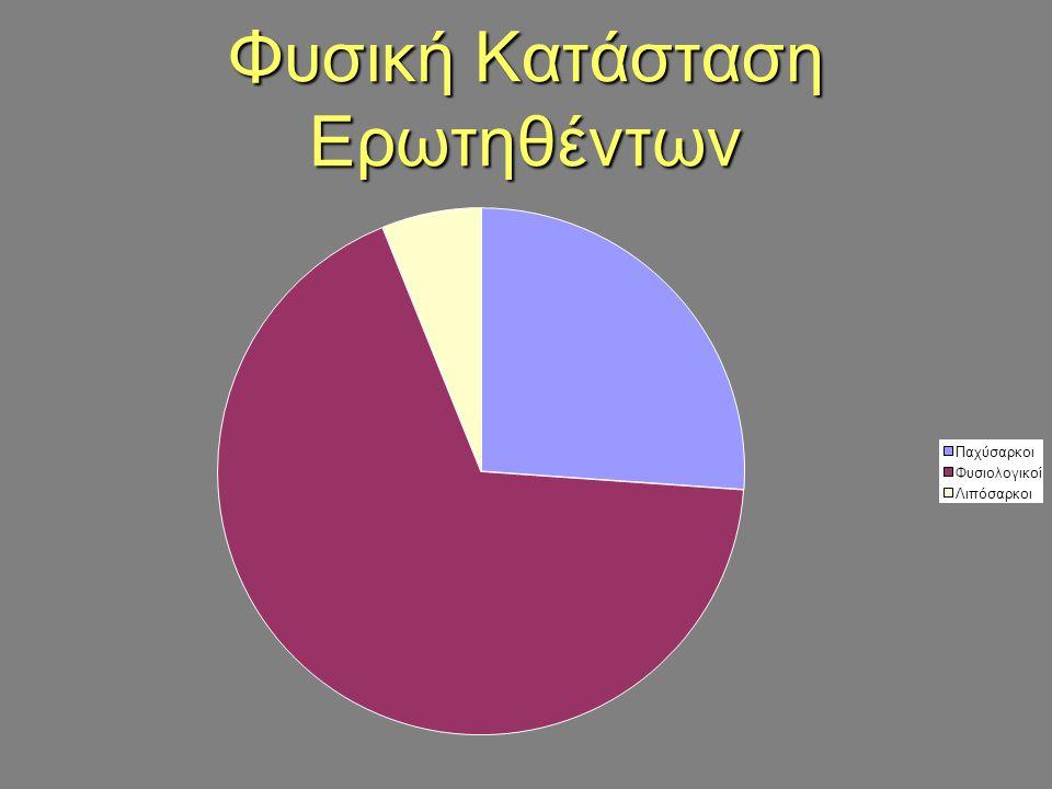 0% 5% 10% 15% 20% 25% 30% 35% 1 Τρ ό ; Πάντα Ποτέ Συνήθως Σπάνια Τρώτε Πρωινό;