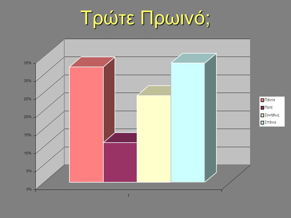 Πόσο συχνά τρώτε γλυκά την εβδομάδα; 0% 10% 20% 30% 40% 50% 60% 70% 1 ; <4φορές 4-7 >8