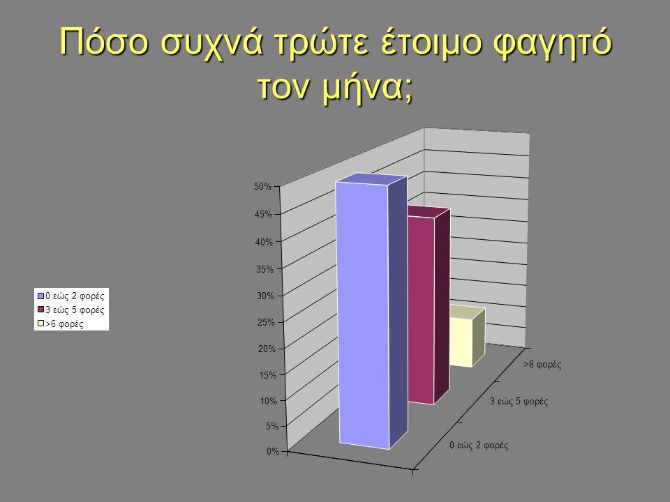 Πόσο συχνά τρώτε έτοιμο φαγητό τον μήνα; 1 0εώς2φορές 3εώς5φορές >6 0% 5% 10% 15% 20% 25% 30% 35% 40% 45% 50% ; 0εώς2φορές 3εώς5φορές >6