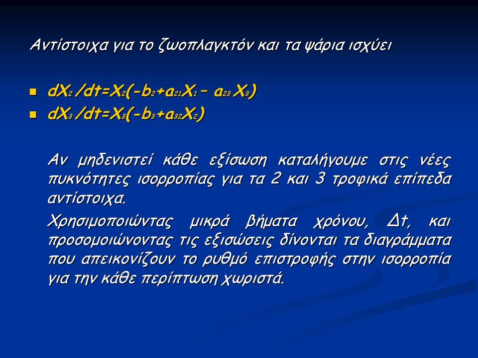 Αντίστοιχα για το ζωοπλαγκτόν και τα ψάρια ισχύει dX 2 /dt=X 2 (-b 2 +a 21 X 1 – a 23 X 3 ) dX 2 /dt=X 2 (-b 2 +a 21 X 1 – a 23 X 3 ) dX 3 /dt=X 3 (-b