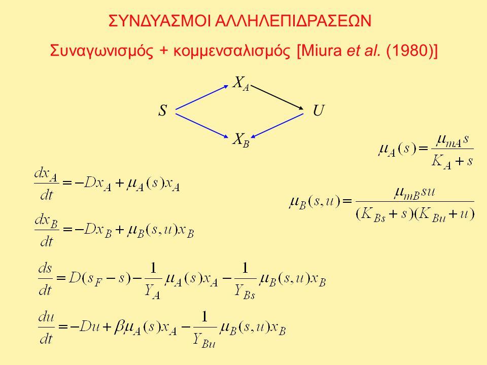 ΣΥΝΔΥΑΣΜΟΙ ΑΛΛΗΛΕΠΙΔΡΑΣΕΩΝ Συναγωνισμός + κομμενσαλισμός [Miura et al. (1980)] XAXA XBXB SU
