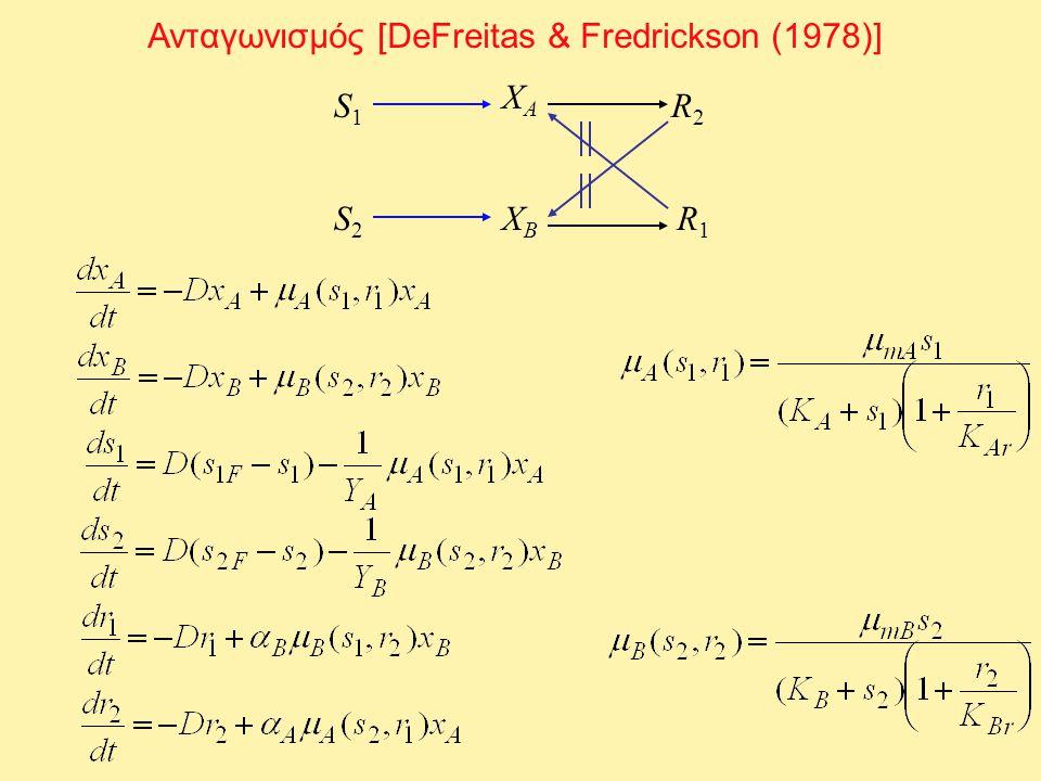 Διάγραμμα λειτουργίας (για συγκεκριμένο D) s1Fs1F x A > 0, x B > 0 (x A > 0, x B = 0) ή (x A = 0, x B > 0) s2Fs2F x A > 0, x B = 0 x A = 0, x B > 0