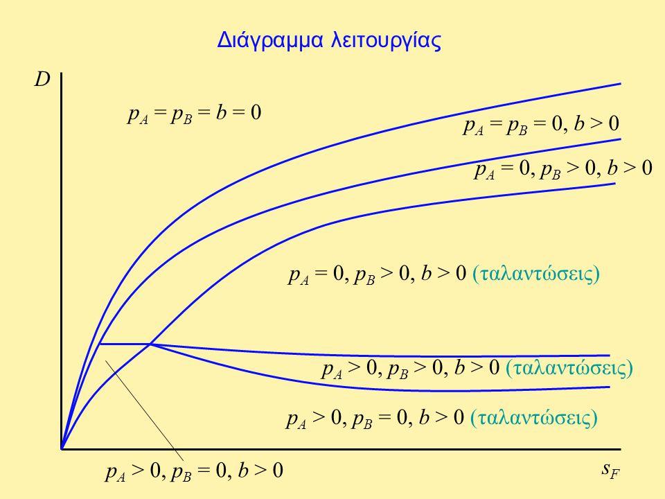 Διάγραμμα λειτουργίας D sFsF p A = p B = b = 0 p A = p B = 0, b > 0 p A = 0, p B > 0, b > 0 p A = 0, p B > 0, b > 0 (ταλαντώσεις) p A > 0, p B > 0, b > 0 (ταλαντώσεις) p A > 0, p B = 0, b > 0 (ταλαντώσεις) p A > 0, p B = 0, b > 0