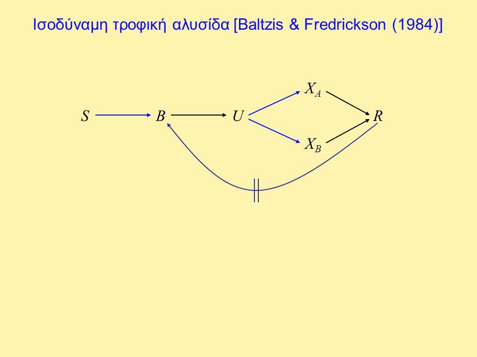 Διάγραμμα λειτουργίας D sFsF x A = x B = b = 0 x A = x B = 0, b > 0 x A = 0, x B > 0, b > 0 x A = 0, x B > 0, b > 0 (ταλαντώσεις) x A > 0, x B > 0, b > 0 (ταλαντώσεις) x A > 0, x B = 0, b > 0 (ταλαντώσεις) x A > 0, x B = 0, b > 0
