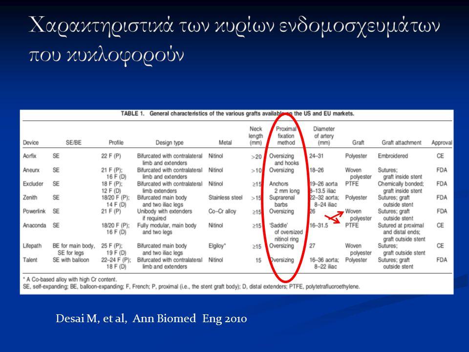 Desai M, et al, Ann Biomed Eng 2010