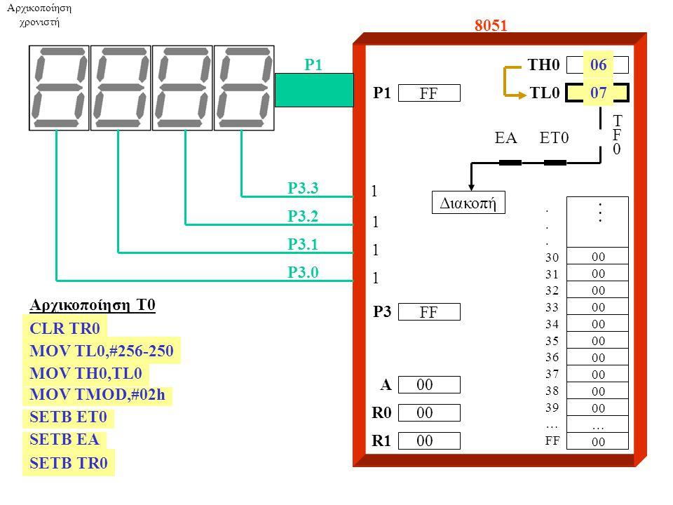 8051 A R0 R1 P1 P3.3 P3.2 P3.1 P3.0 FF P1 FF P3 TH0 1 1 1 1 00....... 30 31 32 33 34 35 36 37 38 39 … FF 00 … TL002 Αρχικοποίηση Τ0 CLR TR0 MOV TL0,#2