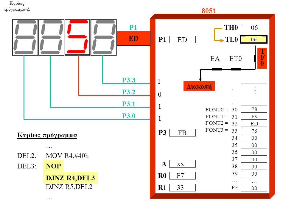 8051 A R0 R1 P1 P3.3 P3.2 P3.1 P3.0 TH0 1 0 1 1 06 xx F7 33....... 30 31 32 33 34 35 36 37 38 39 … FF 78 F9 ED 78 00 … TL0 Κυρίως πρόγραμμα-Δ TF0TF0 E