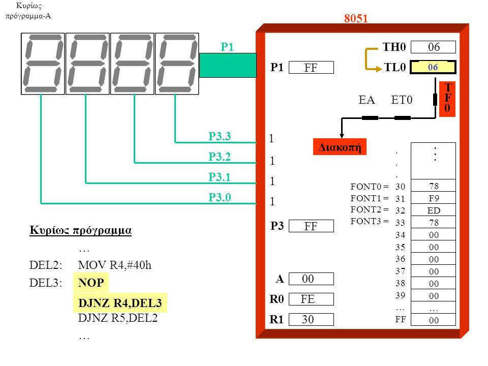 8051 A R0 R1 P1 P3.3 P3.2 P3.1 P3.0 TH0 1 1 1 1 06 00 FE 30....... 30 31 32 33 34 35 36 37 38 39 … FF 78 F9 ED 78 00 … TL0 Κυρίως πρόγραμμα-A TF0TF0 E