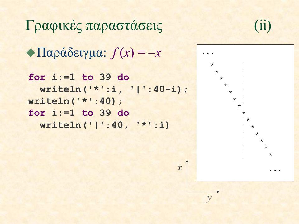 Γραφικές παραστάσεις(ii) for i:=1 to 39 do writeln('*':i, '|':40-i); writeln('*':40); for i:=1 to 39 do writeln('|':40, '*':i) y x u Παράδειγμα: f (x)