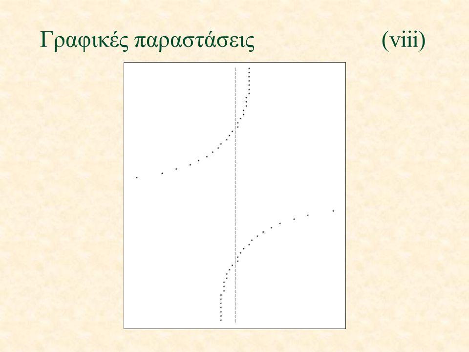 Γραφικές παραστάσεις(viii)