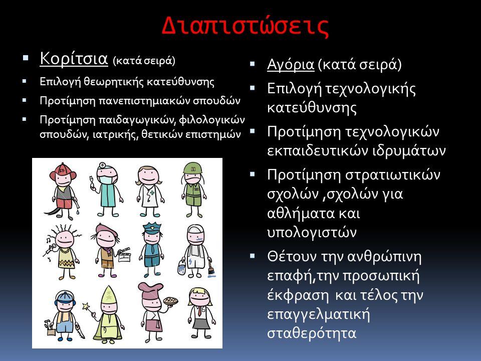 Διαπιστώσεις  Κορίτσια (κατά σειρά)  Επιλογή θεωρητικής κατεύθυνσης  Προτίμηση πανεπιστημιακών σπουδών  Προτίμηση παιδαγωγικών, φιλολογικών σπουδώ