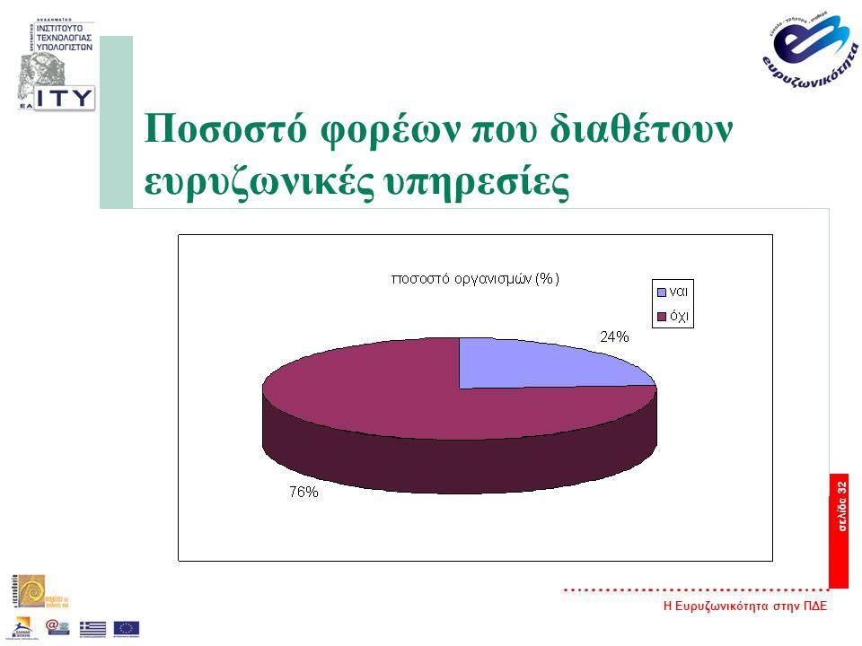 Η Ευρυζωνικότητα στην ΠΔΕ σελίδα 32 Ποσοστό φορέων που διαθέτουν ευρυζωνικές υπηρεσίες