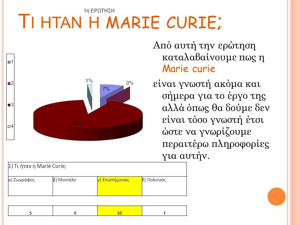 Από αυτή την ερώτηση καταλαβαίνουμε πως η Marie curie είναι γνωστή ακόμα και σήμερα για το έργο της αλλά όπως θα δούμε δεν είναι τόσο γνωστή έτσι ώστε να γνωρίζουμε περαιτέρω πληροφορίες για αυτήν.