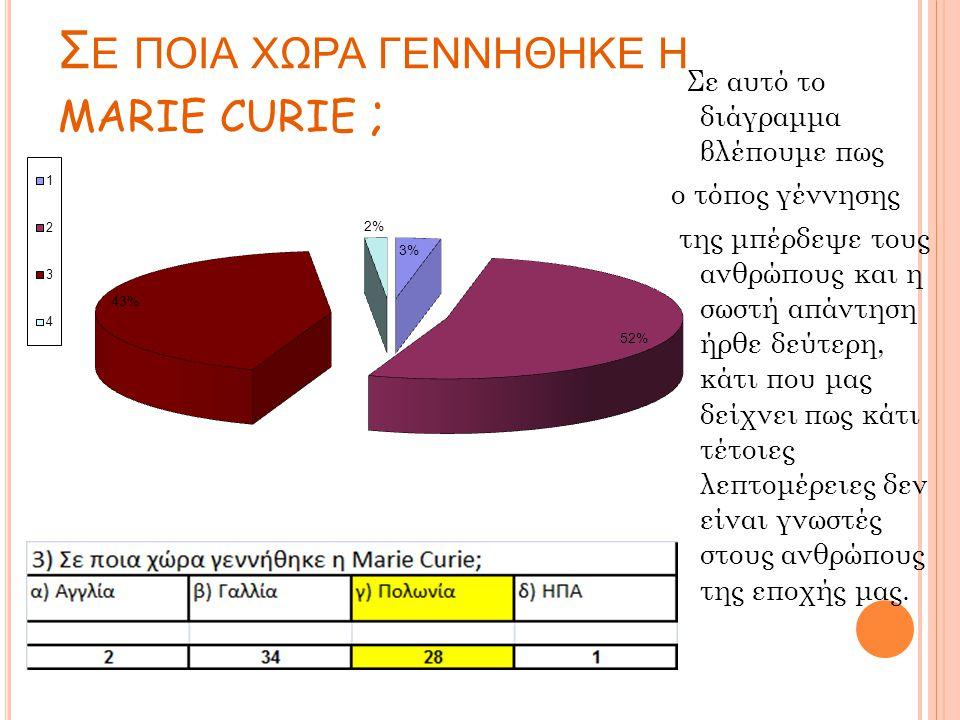 Σ Ε ΠΟΙΑ ΧΩΡΑ ΓΕΝΝΗΘΗΚΕ Η MARIE CURIE ; Σε αυτό το διάγραμμα βλέπουμε πως ο τόπος γέννησης της μπέρδεψε τους ανθρώπους και η σωστή απάντηση ήρθε δεύτερη, κάτι που μας δείχνει πως κάτι τέτοιες λεπτομέρειες δεν είναι γνωστές στους ανθρώπους της εποχής μας.
